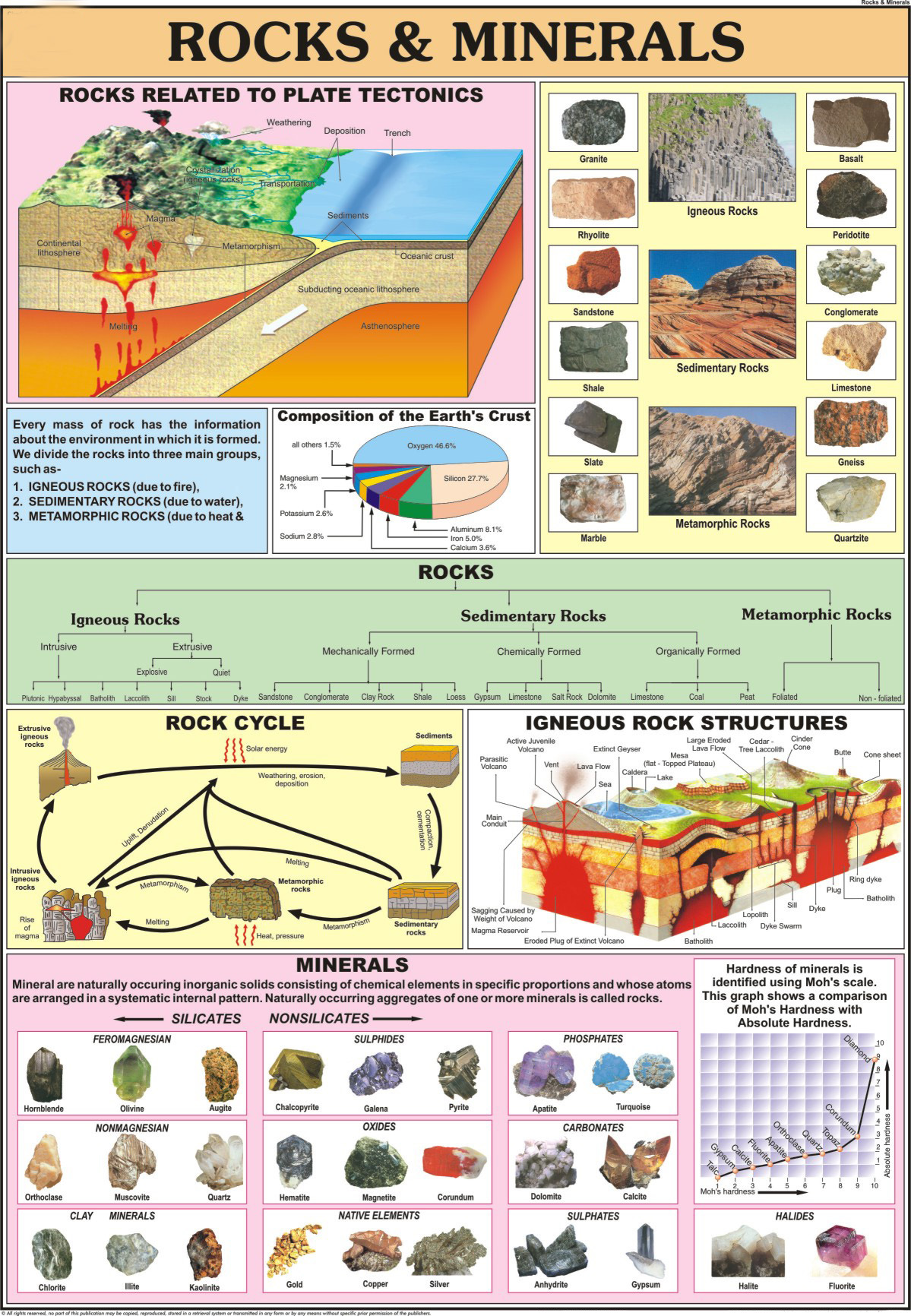 Printable Rock And Mineral Chart Pictures to Pin on ...