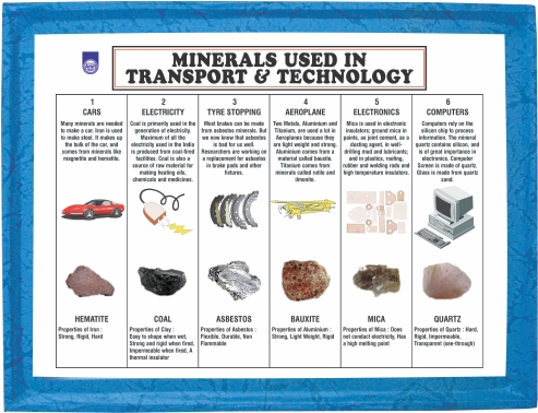 Manufacturers Of Minerals Used In Transport And Technology